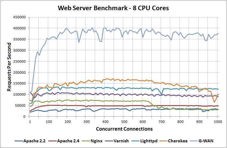G-WAN > Web Application Server > Comparative Benchmarks