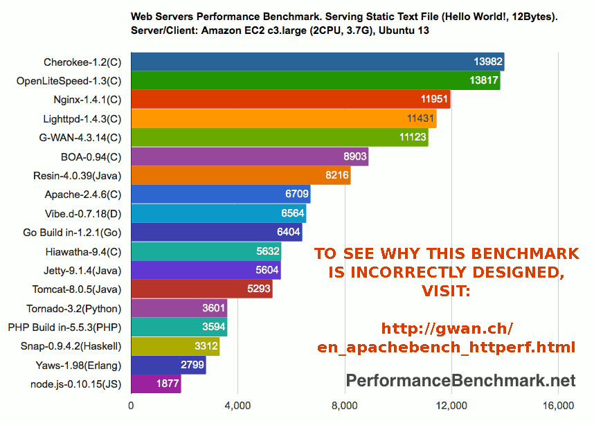 Testing Performance > How-To